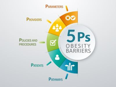 5 Ps Obesity Barriers; Why